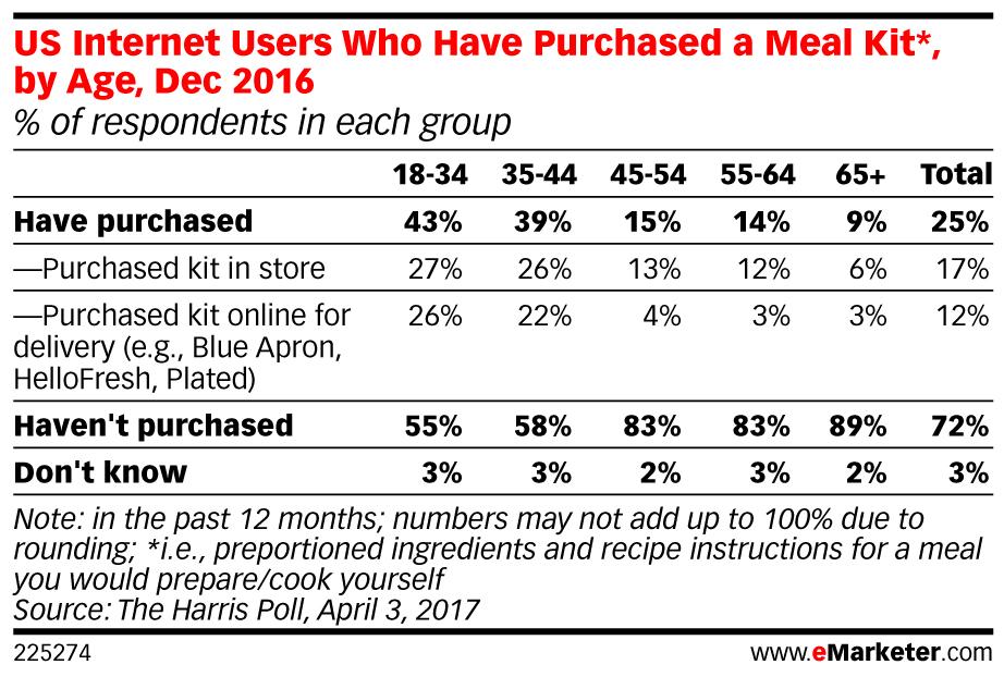 Estudio realizado por la empresa Harris Poll en diciembre de 2016 encontró que una cuarta parte de todos los adultos estadounidenses habían comprado un kit de comida en los últimos 12 meses.