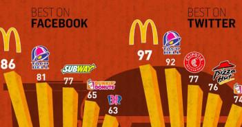 10-claves-de-como-están-usando-las-redes-sociales-los-restaurantes-americanos