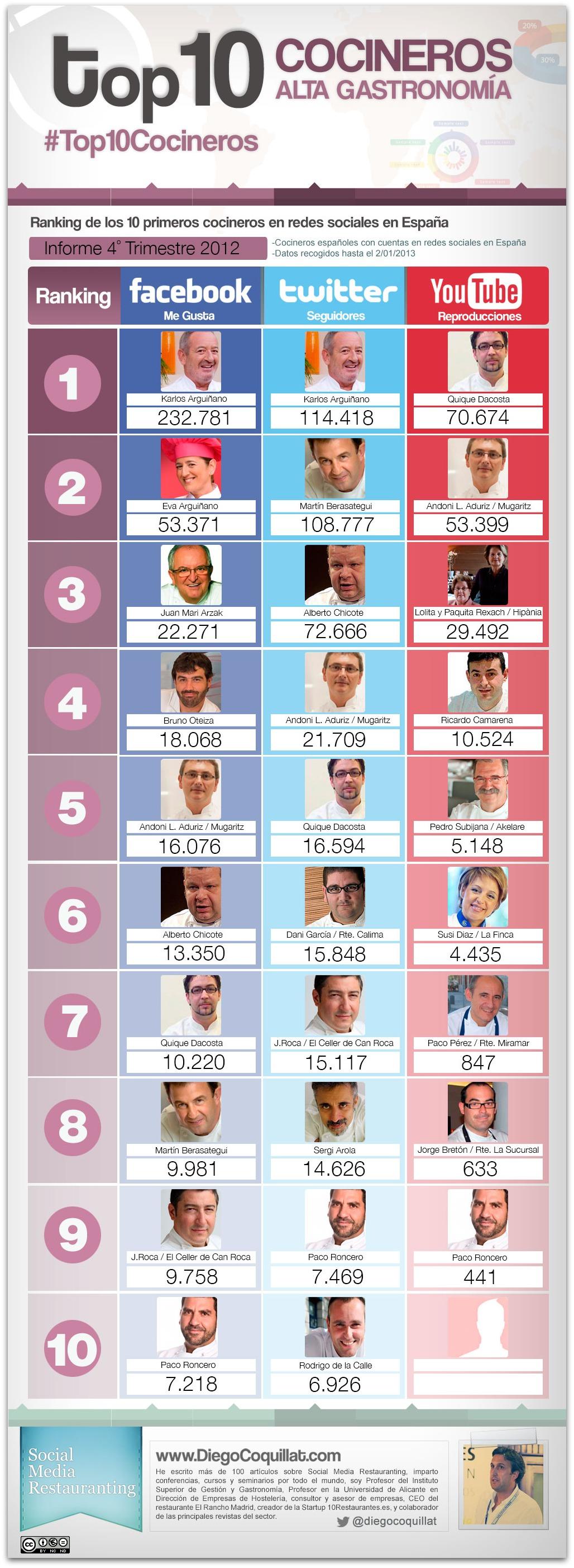 10 mejores cocineros en redes sociales en España en 2012