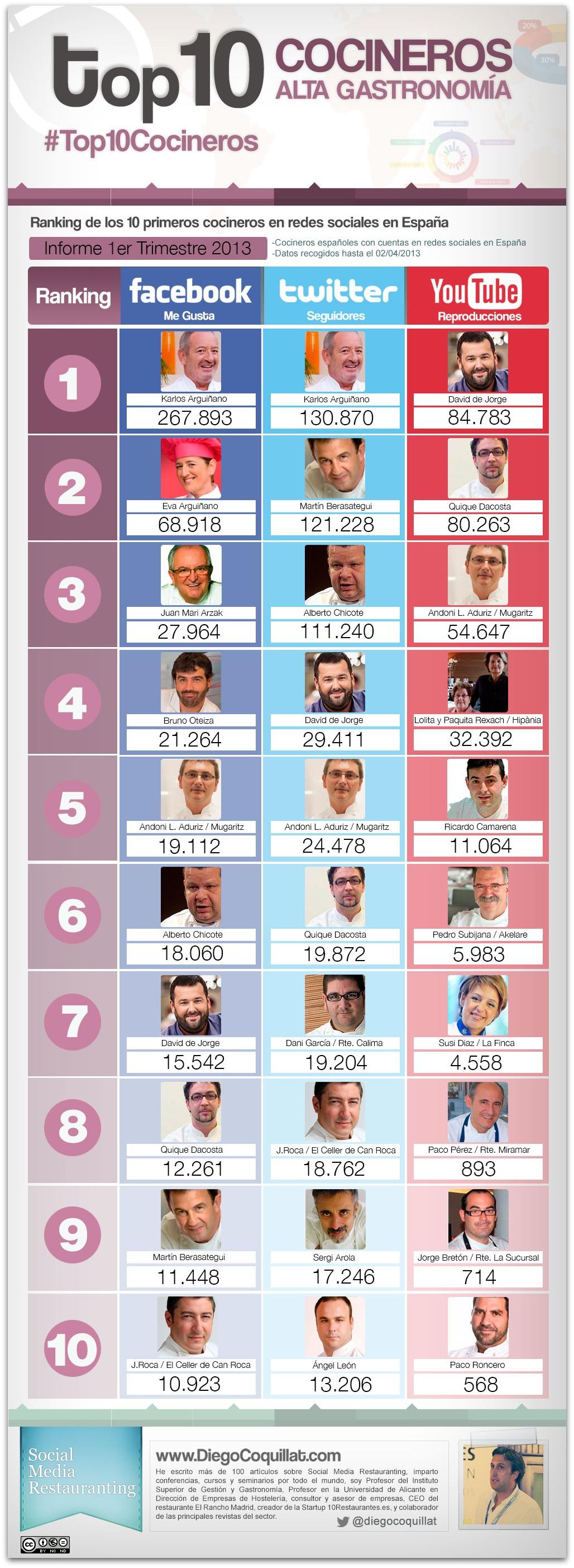 Ranking mejores cocineros en redes sociales en España 2013