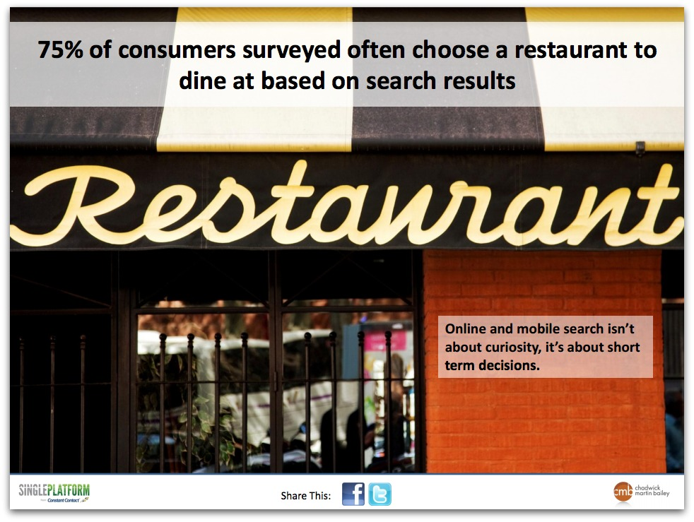 He 75% consumers often choose a restaurant for dinner based on search results