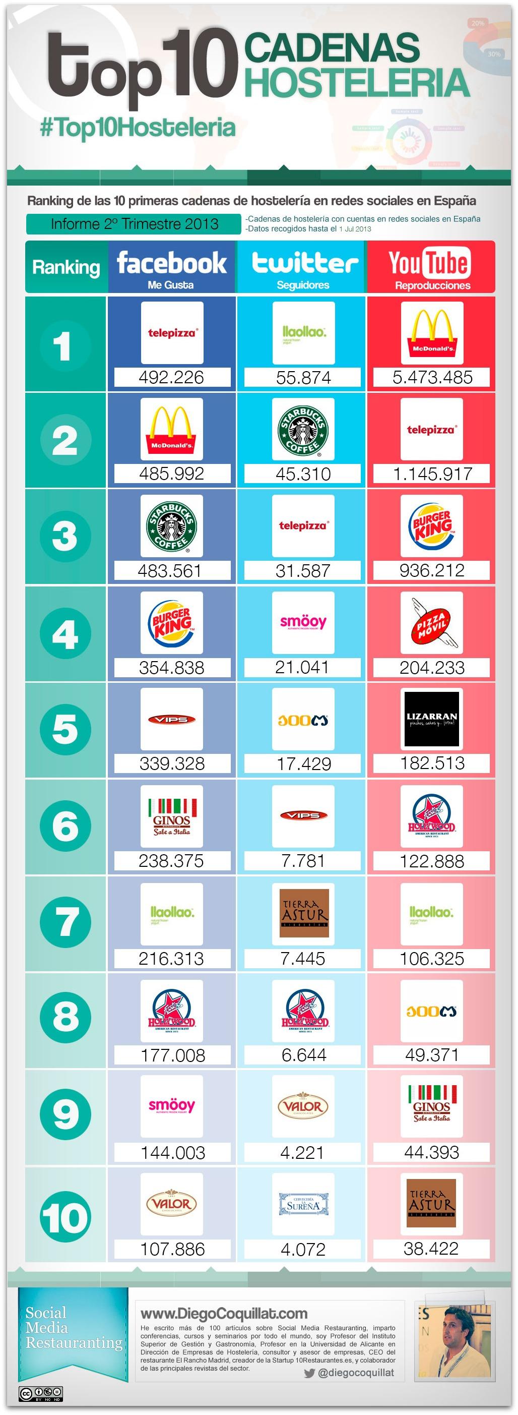 Ranking de 10 meilleures chaînes de restaurants dans les réseaux sociaux en Espagne