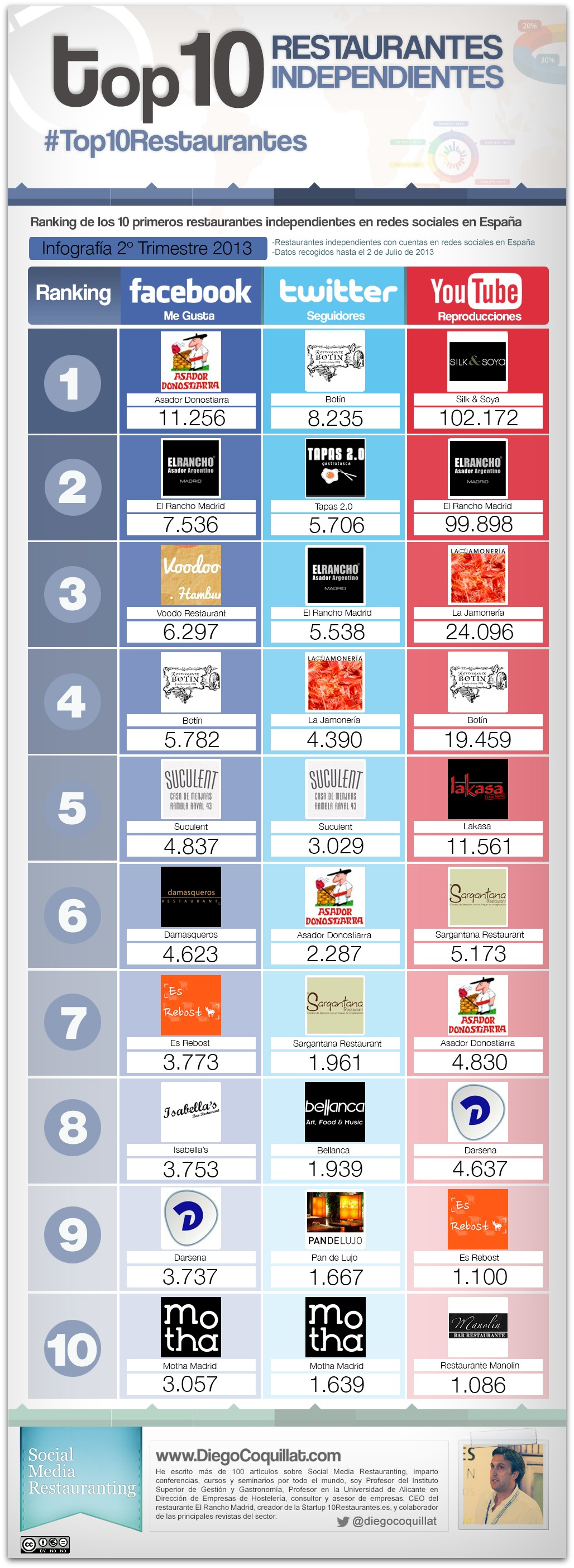 2013-2T-#Top10Restaurantes