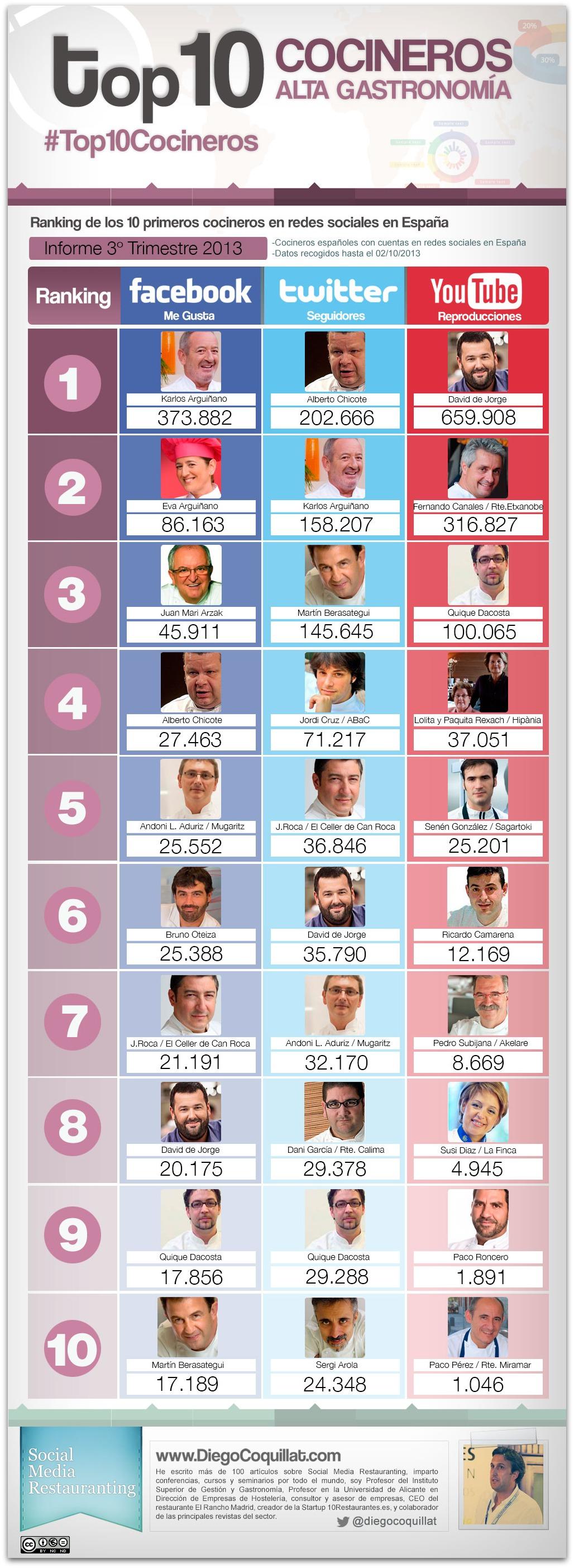 2013-3T- # Top10Cocineros.jpg