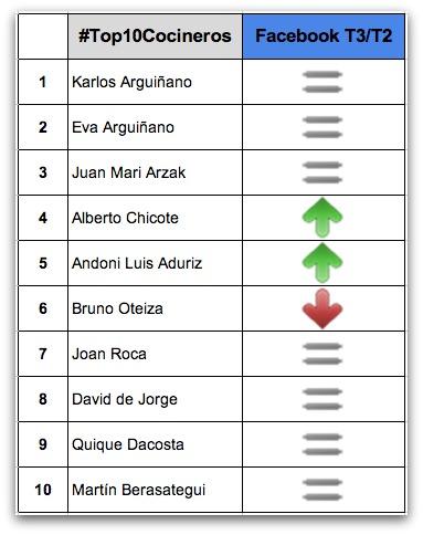 Facebook meilleurs chefs en Espagne