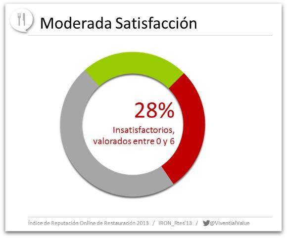 Degree of customer satisfaction in restaurants