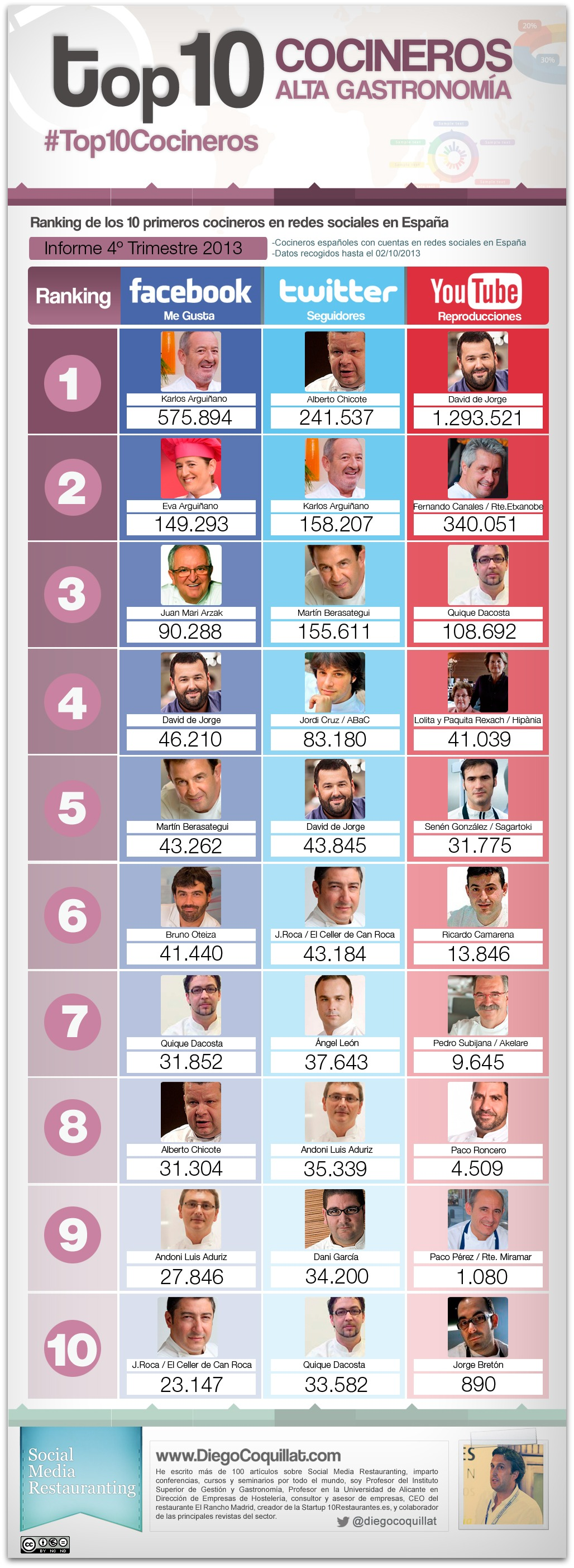 The best chefs in social networks 2013 in Spain