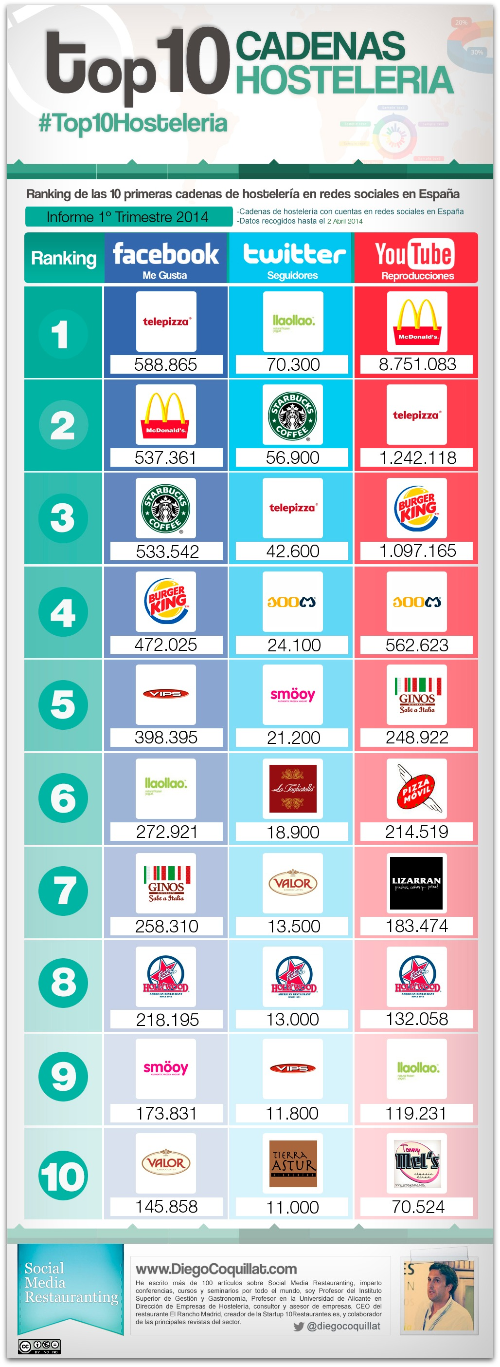 Best hospitality chains in social networks