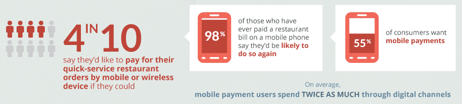 Al 40% le gustaría pagar en los restaurantes de comida rápida con el móvil o algún servicio inalámbrico, de esos el 98%, que ya ha pagado en un restaurante con móvil, lo volverían a realizar y además los que pagan con el móvil gastan el doble.