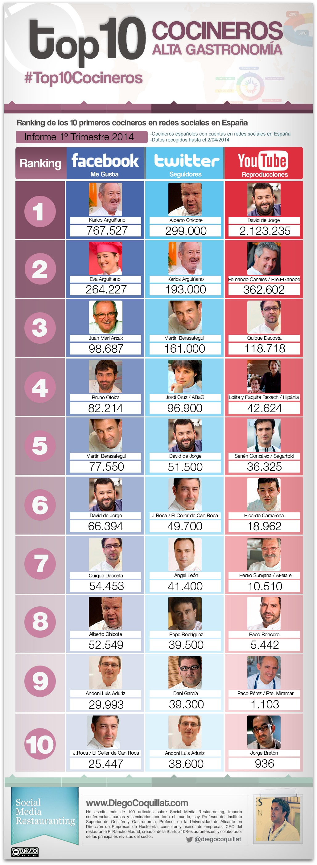 The 10 best chefs in social networks in Spain 2014
