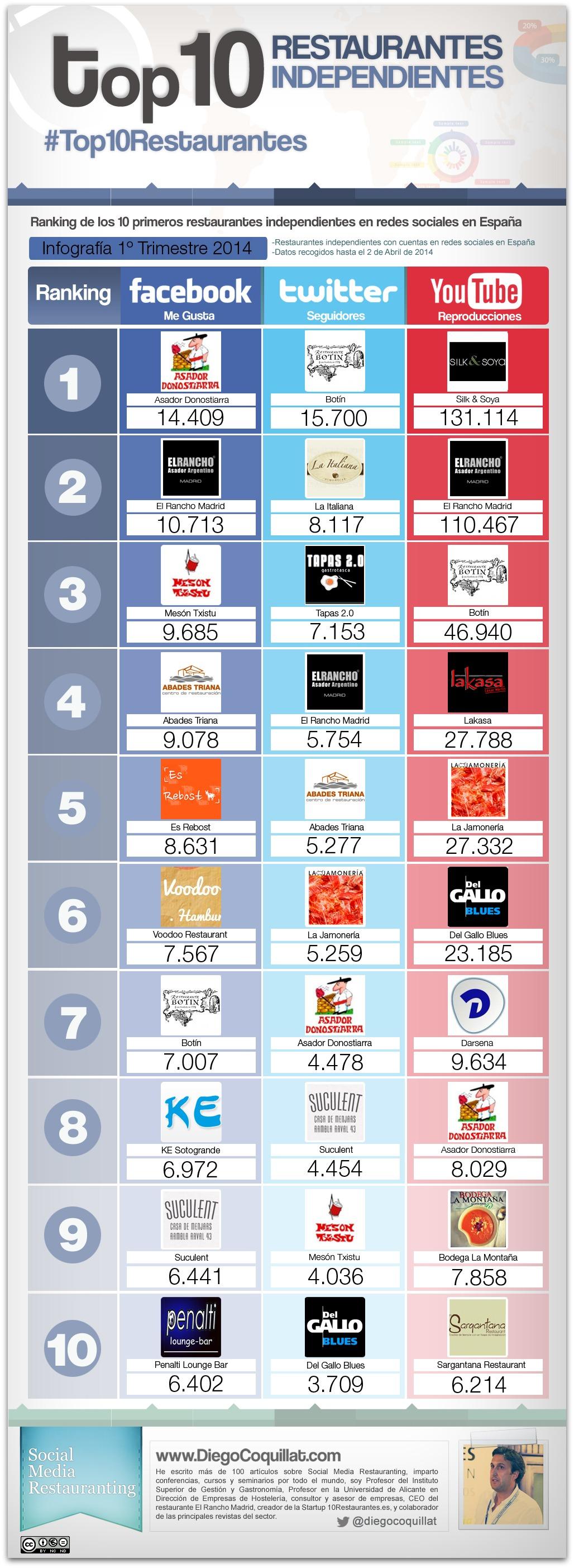 Mejores restaurantes independientes en redes sociales en España