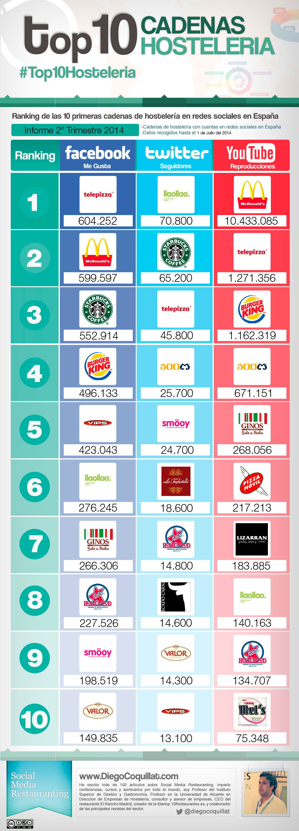 The best restaurant chains in social networks in Spain