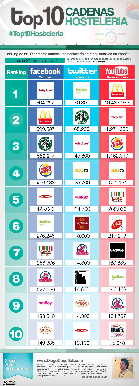 Las mejores cadenas de restaurantes en redes sociales en España