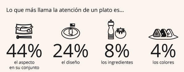 What catches the attention on dishes from restaurants