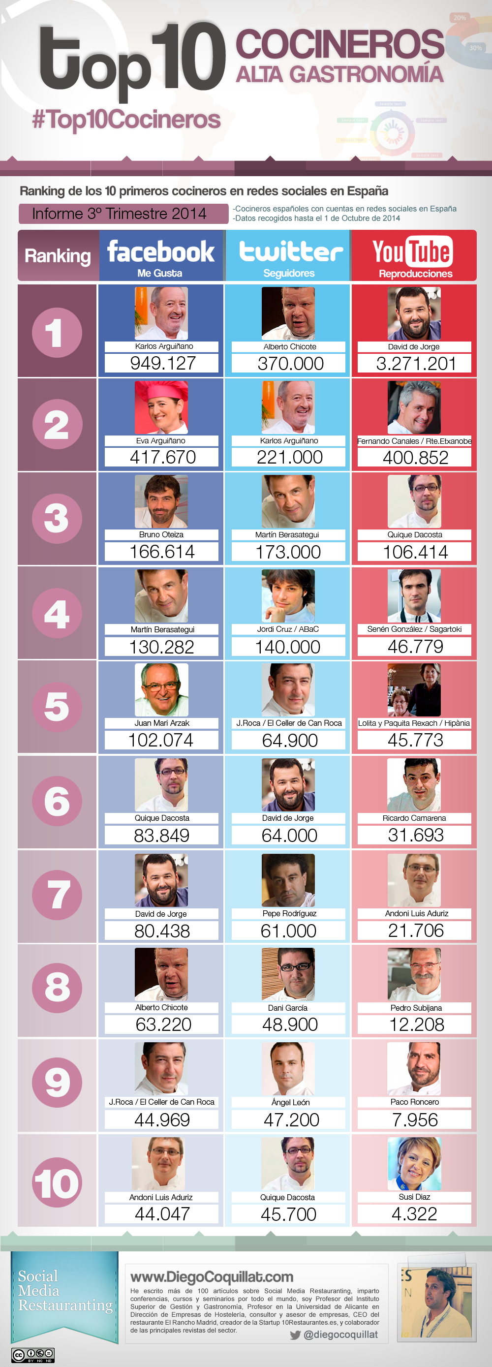 Best chefs in Spain on social networks in the third quarter 2014