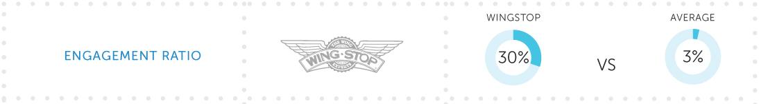 3.-Engagement Ratio de Wing-Stop