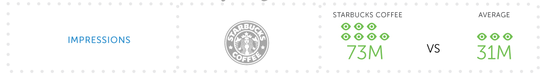 Starbuks en redes sociales