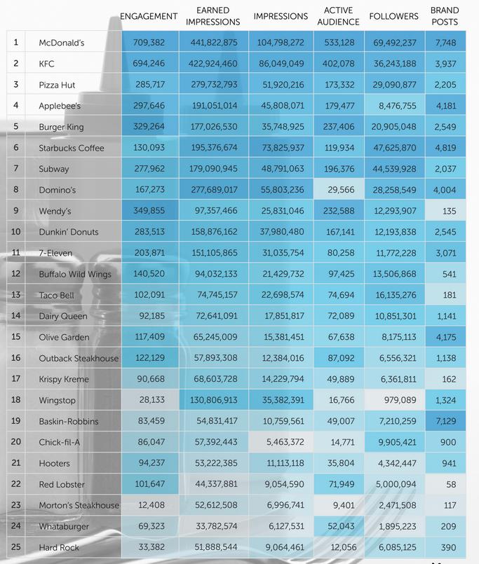 Total data best restaurants in social networks in the US