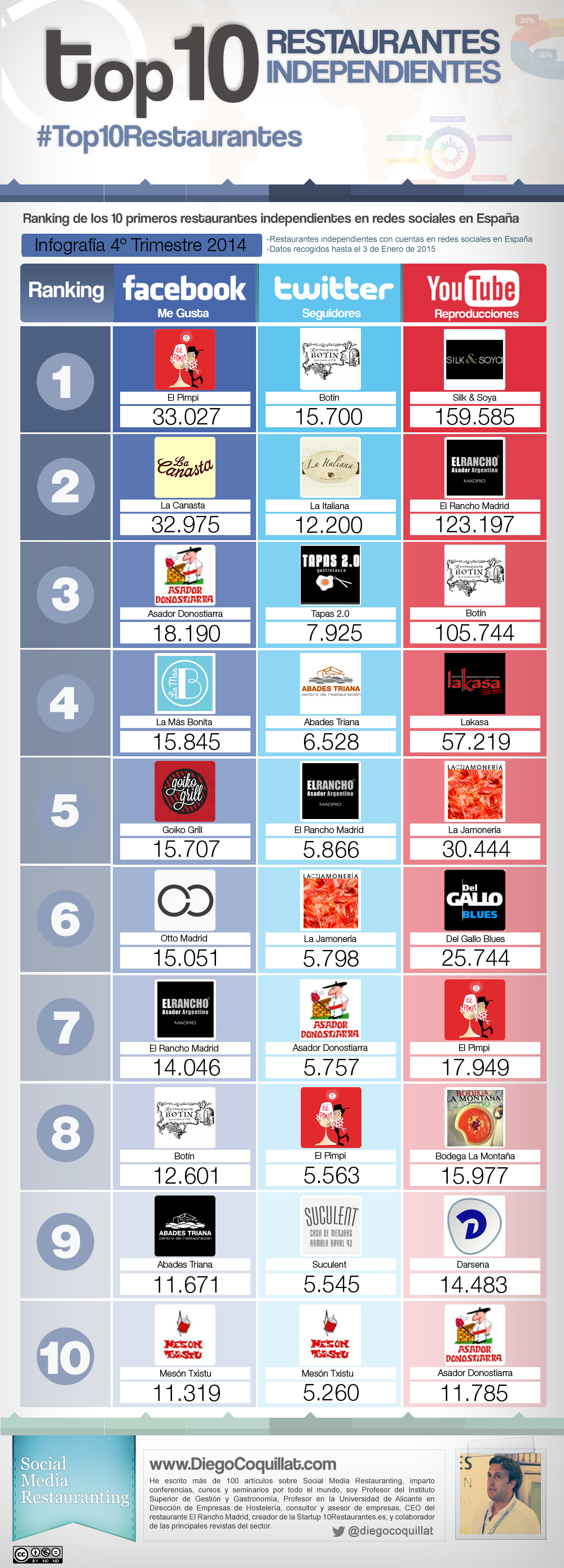 Best restaurants in social networks 2014