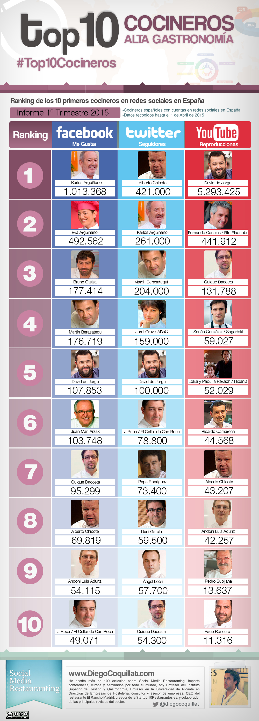 The best chefs in Spain in social networks 2015