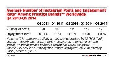 Evolution de l'engagement dans instagram