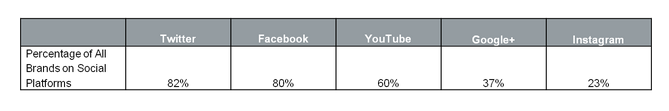 Percentage of brands that are present in the different social networks