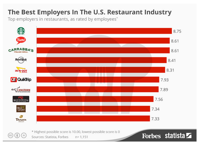 The best restaurant chains to work in the United States