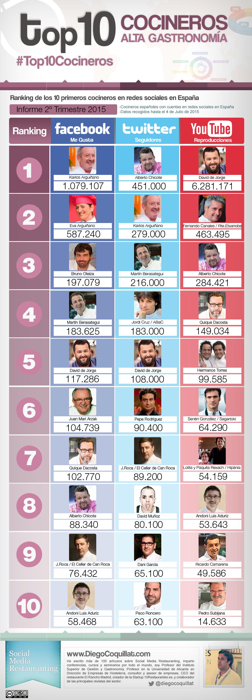 Los mejores cocineros en redes sociales en España en el segundo trimestre del 2015