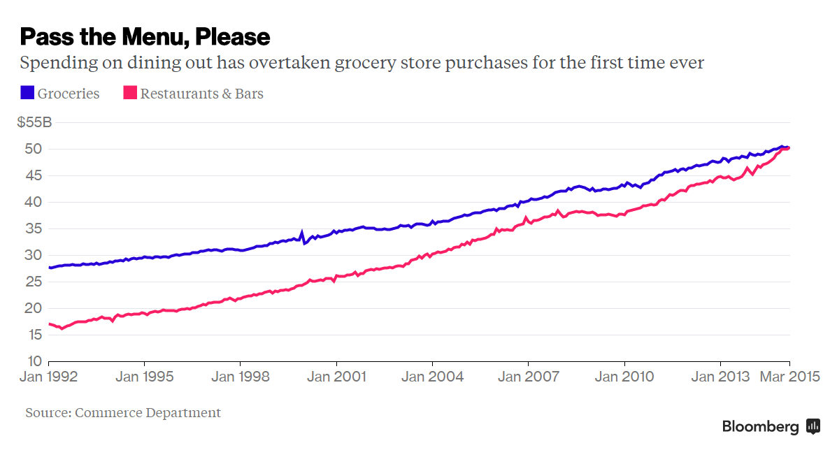 Is greater spending Americans in restaurants than in supermarkets