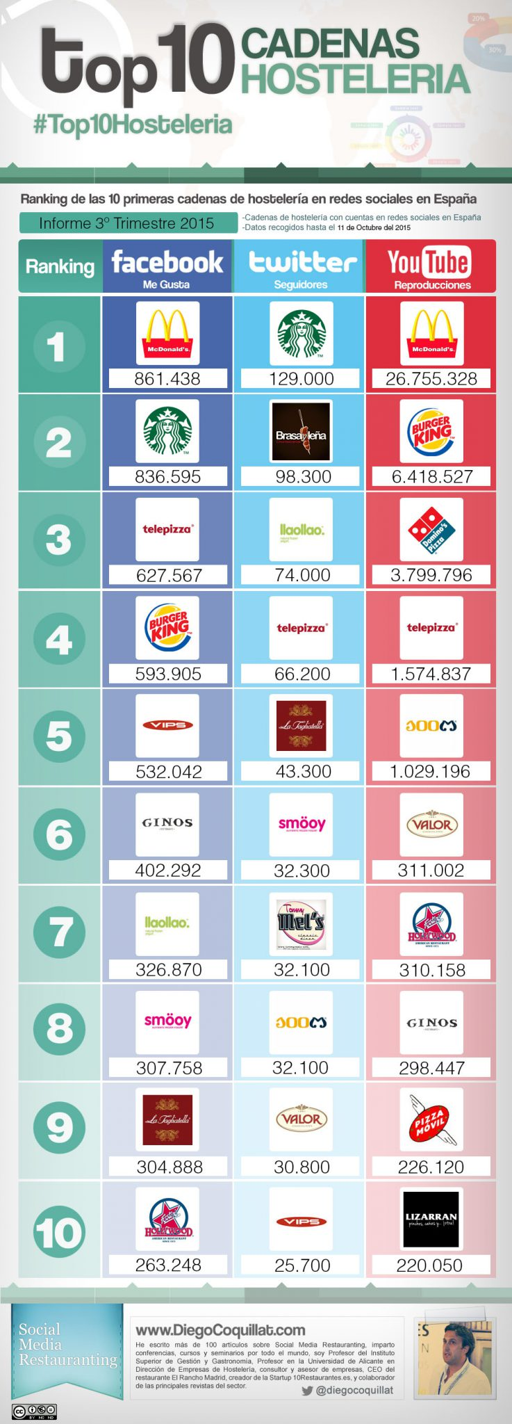 Infographics with 10 best restaurant chains in facebook, twitter y youtube