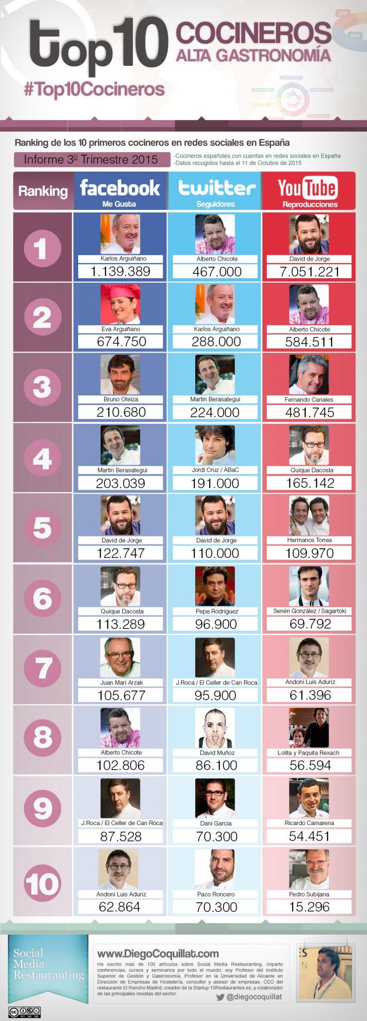 #Top10Cocineros3T15 Mejores cocineros en redes sociales en España