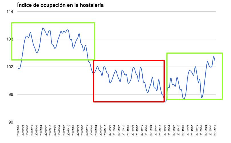 Índice de ocupación en la hostelería en España