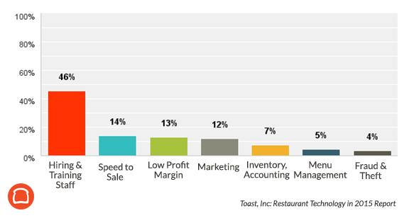 défi technologique pour les restaurants