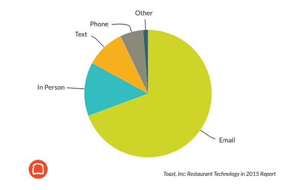 Los restaurantes prefieren el email para recibir actualizaciones