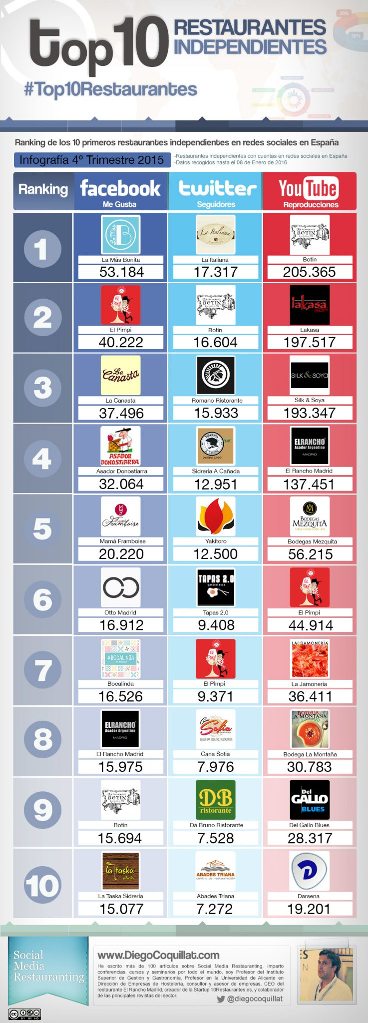 Classement Top10 restaurants indépendants dans les réseaux sociaux en Espagne