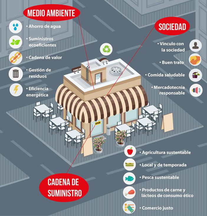 Caractéristiques d'un restaurant durable
