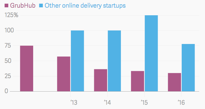 Graph comparing growth among GrubHub and other companies