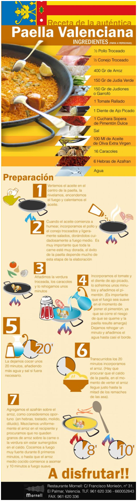 Paella infografía