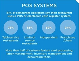 L'utilisation de TPV dans les restaurants américains