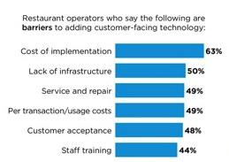Tendencias futuras sobre el uso de la tecnología en los restaurantes