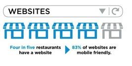 Páginas web en restaurantes