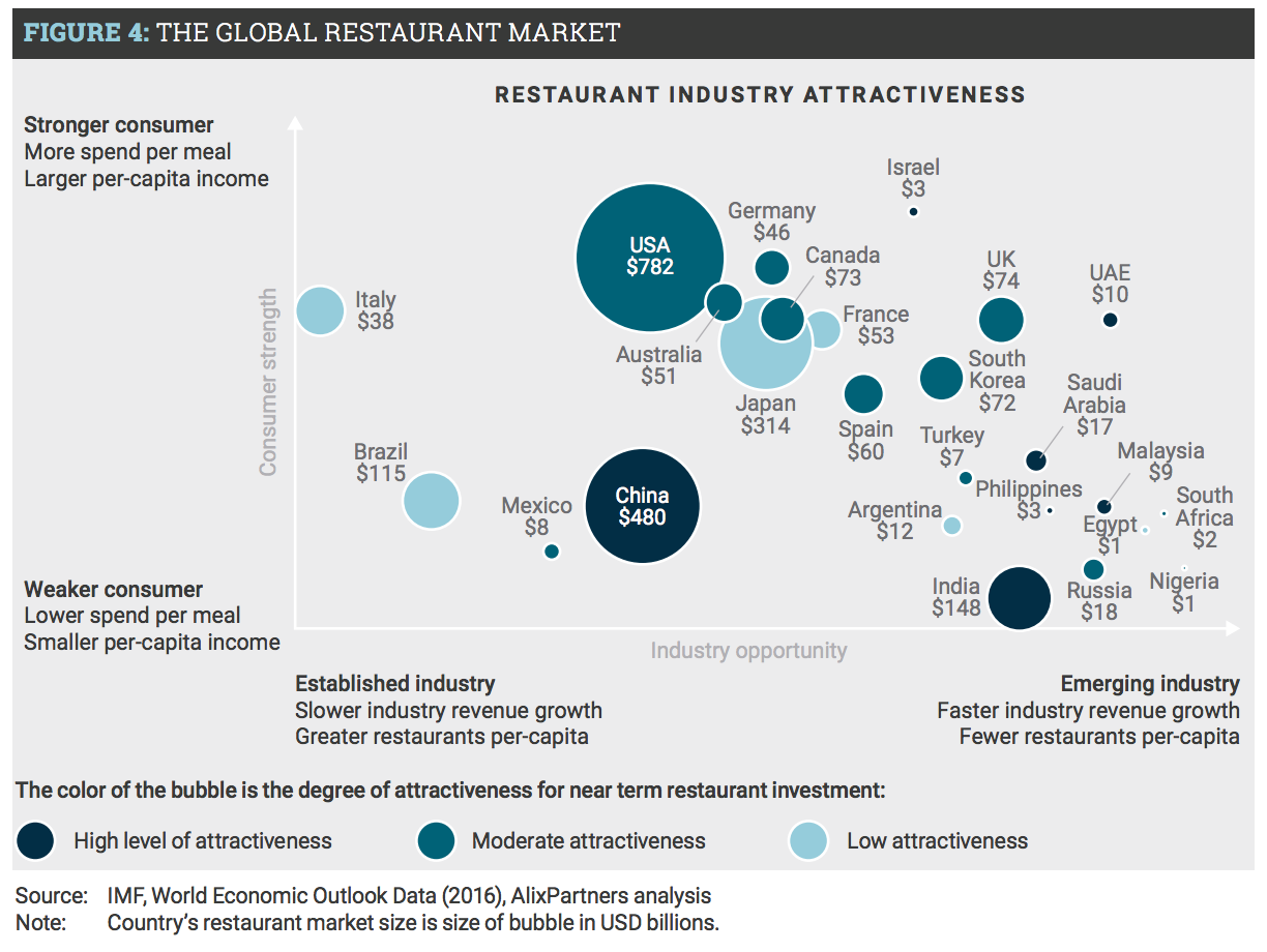4-ap_global_restaurant_outlook_oct_2016-pdf