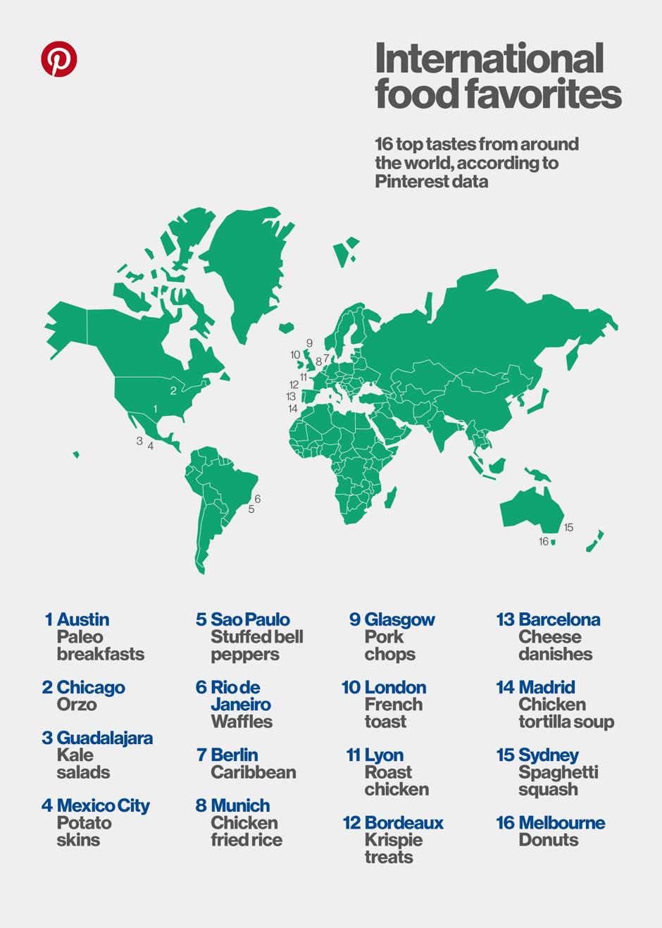 """Desconcertante situación la que se producía al leer en el gráfico, avalado por el texto """"16 top tastes from around the World, according to Pinterest Data"""", el plato favorito que se consumía en Madrid :("""