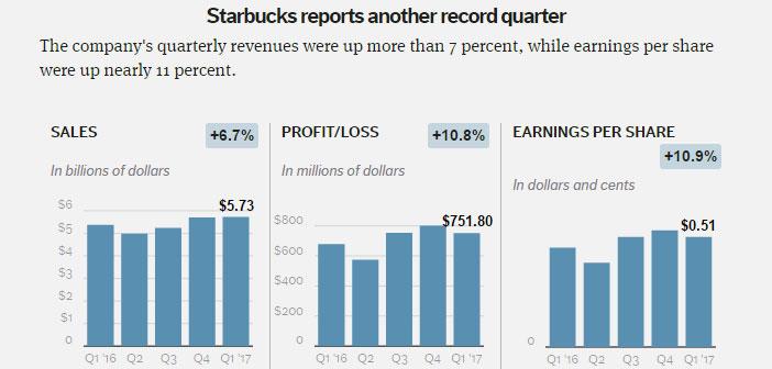 El pago a través del móvil ya representa para Starbucks el 20% de las transacciones en Estados Unidos, y el sistema de pedidos por móviles más del 8% de sus ventas.