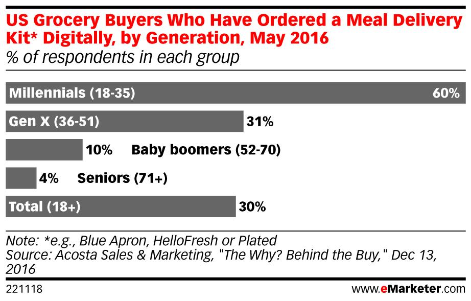 La principal generación de compradores de este tipo de comida son los millennials con edades comprendidas entre 18 y 35 años, con un 60%.