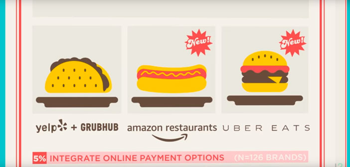 En este punto se valoraba la tecnología para la búsqueda y la navegación que se pone al servicio del cliente mediante plataformas como Grubhub, Amazon Restaurants, UberEats, etc.