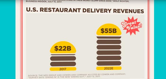 En definitiva, el informe L2 Digital IQ - Restaurants US 2017 analiza y dibuja claramente el desempeño digital de 126 marcas de restaurantes de Estados Unidos. Los conceptos que se valoraron para generar un ranking con los restaurantes más digitalizados del país