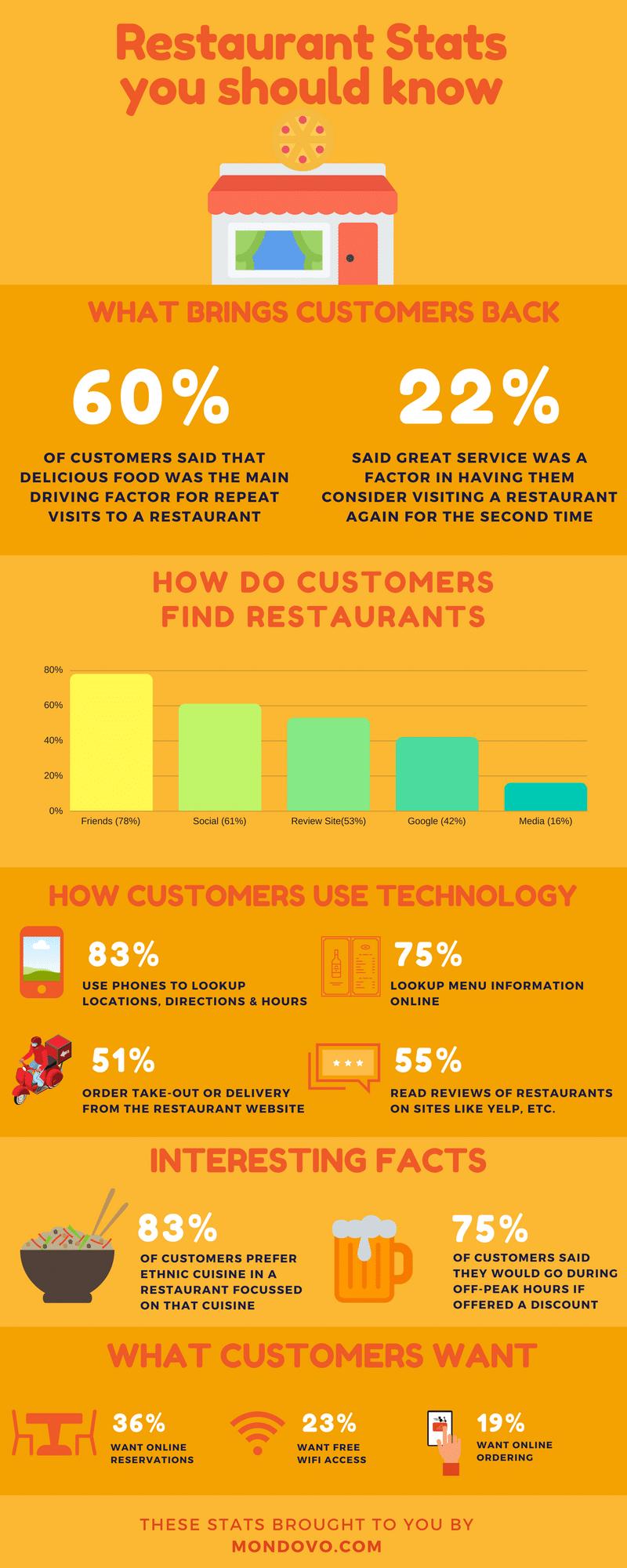 12 Les données pour le succès avec la stratégie marketing d'un restaurant