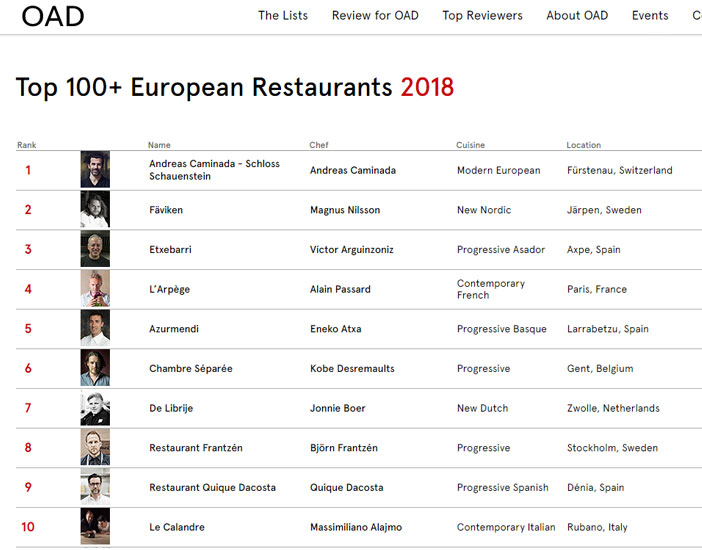 A total of 13 Spanish restaurants AUPAN to 50 Top of the list Top 100+ European Restaurants de la guía culinaria Opinionated About Dinning (BEANS).  In this edition, Etxebarri grill (Durango, Vizcaya), Victor Arguinzoniz, It placed on the podium as it rises from sixth to third place.
