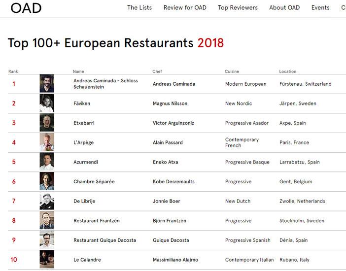 Un total de 13 restaurantes españoles se aúpan a los 50 mejores de la lista del Top 100+ European Restaurants dela guía culinaria Opinionated About Dinning (OAD). En esta edición, el asador Etxebarri (Durango, Vizcaya), de Víctor Arguinzoniz, se coloca en el podio ya que asciende de la sexta a la tercera posición.